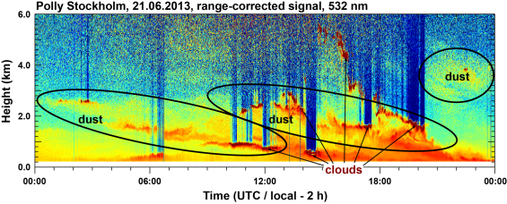 Figure 2: Observation of the particle load over Stockholm performed with lidar at Stockholm University during 21 June 2013. Cold and warm colors mark low and high particle load, respectively. Red areas are clouds. Mineral dust layers are marked by the black circles.