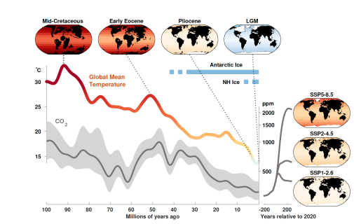 Figure showing paleoclimate context for future climate scenarios.